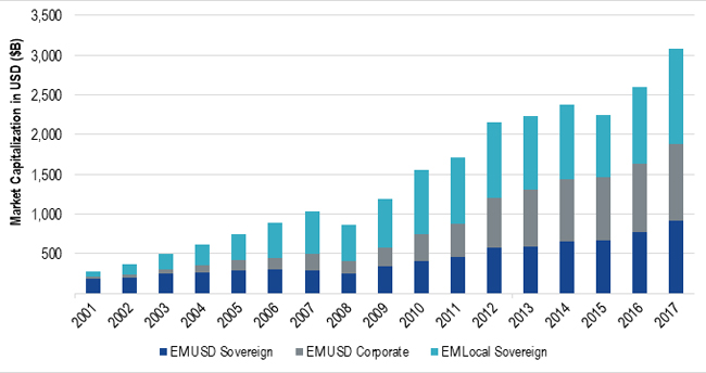 The Size and Diversity of Emerging Markets Debt