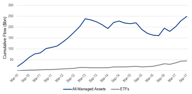 Steady Flows into Emerging Markets Debt ETFs Chart