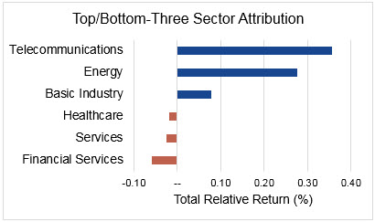 Year-to-Date Top/Bottom Three Sector Performance Attribution