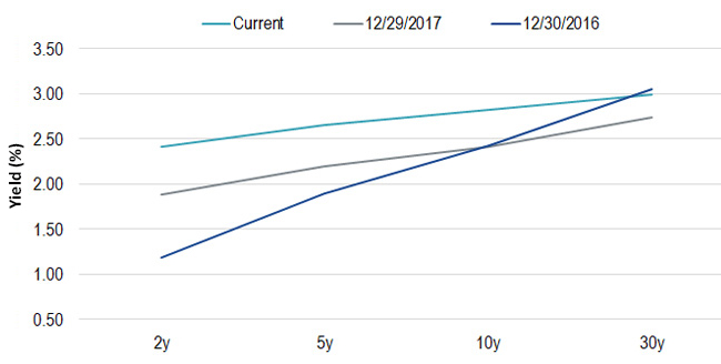 U.S. Treasuries Yield Curve's Flattening Trend