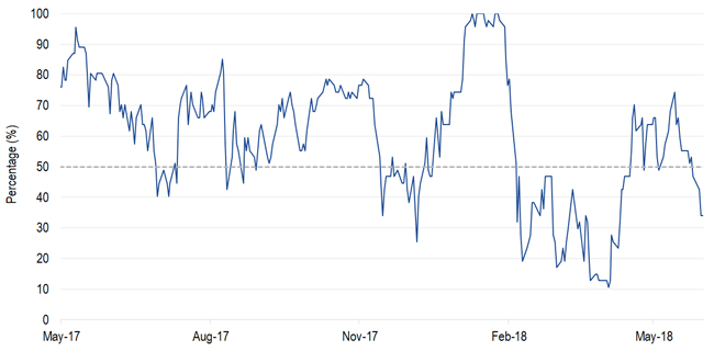 % of MSCI ACWI Markets Above 50-Day Moving Average