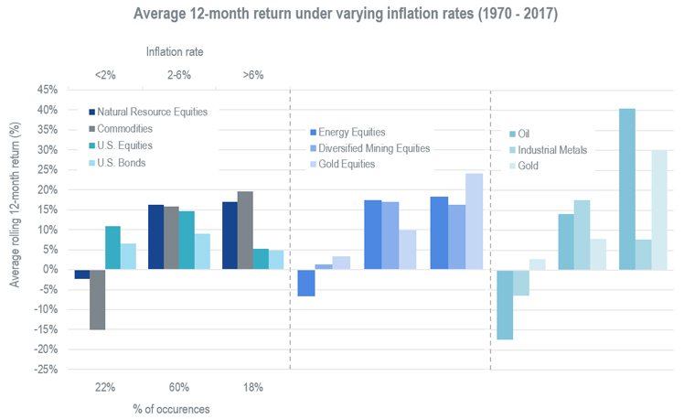 Chart of average 12-month return under varying inflation rates from 1970 through 2017