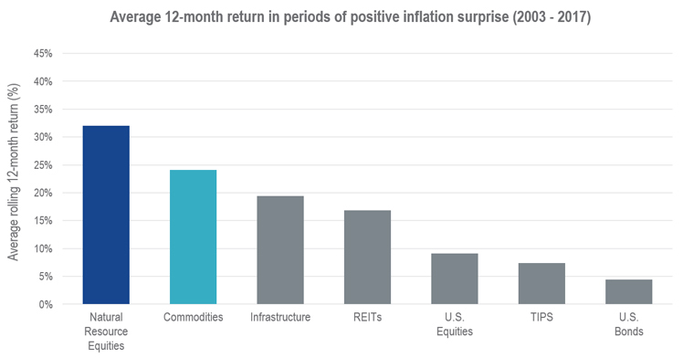 Chart of average 12-month return in periods of positive inflation surprise from 2003 through 2017