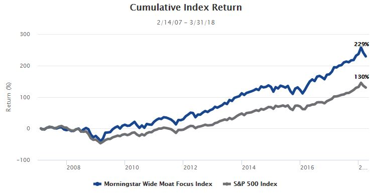 Morningstar Wide Moat Focus Index vs S&P 500 Index