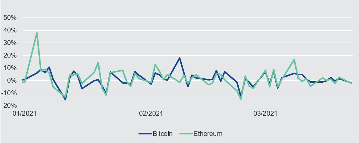Welcher broker handelt mit crypto auf tradingview?