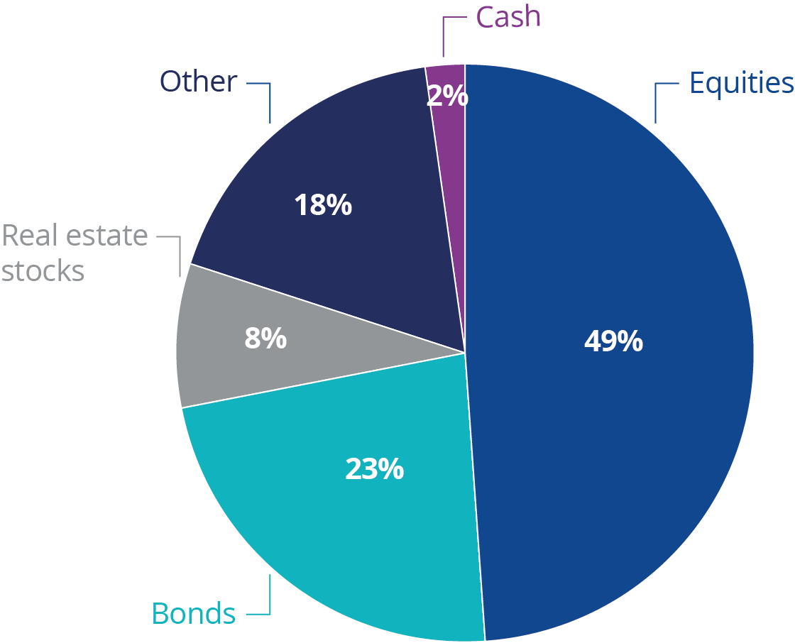 Example asset allocation from top-1000 US public pension plans 2018