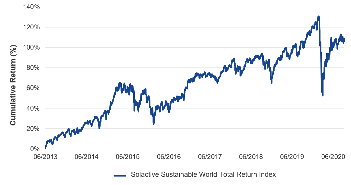Solactive Sustainable World Total Return Index