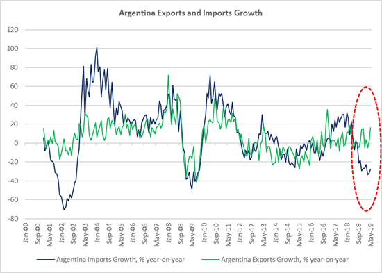 Argentina Exports and Imports Growth