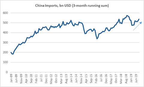 China Import Levels Recovering