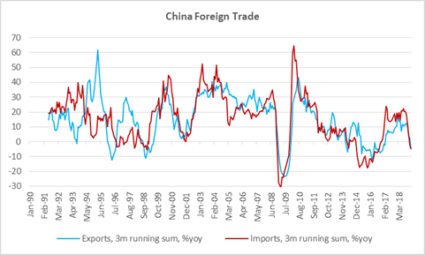 China Foreign Trade