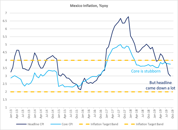 Mexican Inflation Reaches Mid-Point Target