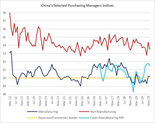 """Chart at a Glance: China """"Green Shoots"""" – Still There but Requiring More Support"""