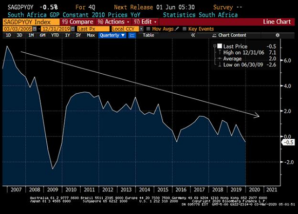 Chart at a Glance: South Africa Growth – Downward Momentum Intensifies
