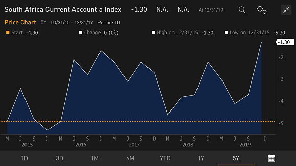 Chart at a Glance: A Sharp Correction in South Africa's Current Account Deficit