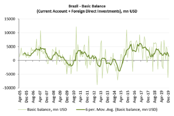 Brazil – External Accounts Remain Solid
