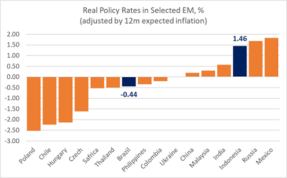 Chart at a Glance: Real Policy Rate in EM – A Lot Of Divergence