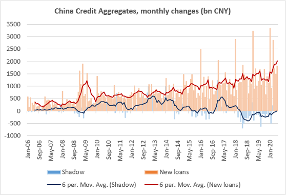 Chart at a Glance: China Credit – New Loans Are Up And So Is Shadow Financing