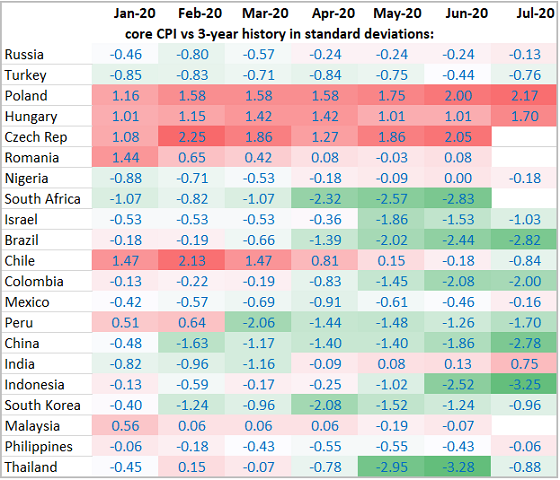 Chart at a Glance: Core Inflation – No Respite for Eastern and Central Europe