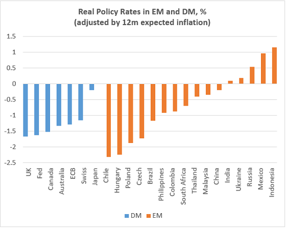 Chart at a Glance: EM Real Rates Cushion – No Longer There?