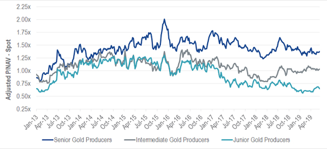 Price-to-Net-Asset-Value of North American Gold Producers