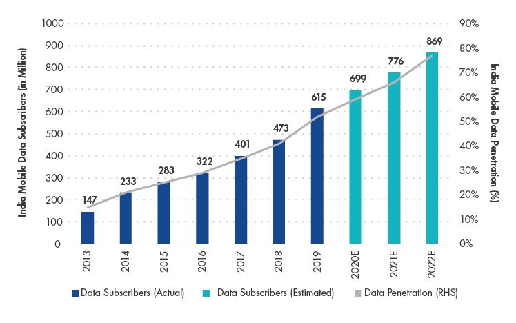 India Mobile Data Penetration Is Estimated to Increase to 77% by 2022