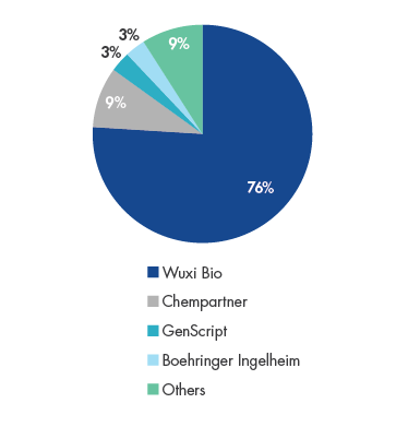 Wuxi Bio's China Biologics Outsourcing Market Share in 2018