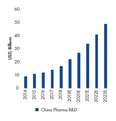 "China Pharma Research & Development (""R&D"") spending CAGR is estimated to increase by 23.2% in 2018-2023 E"