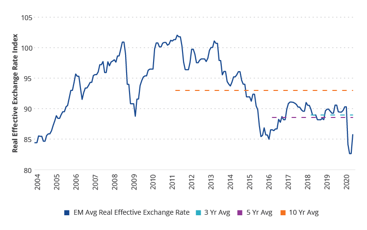 Real Exchange Rates Attractive by Historical Standards