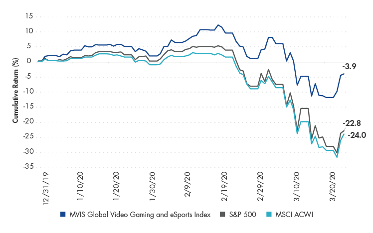 MVIS Global Video Gaming and eSports Index Returns