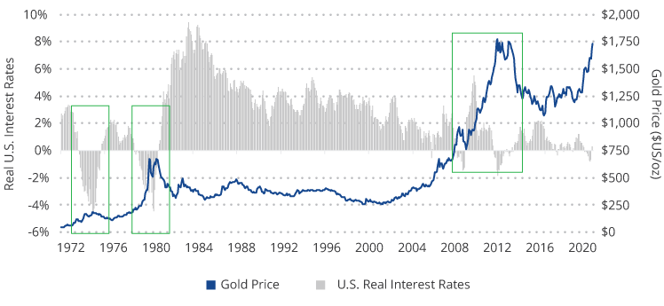 Gold Price vs. Real Interest Rates