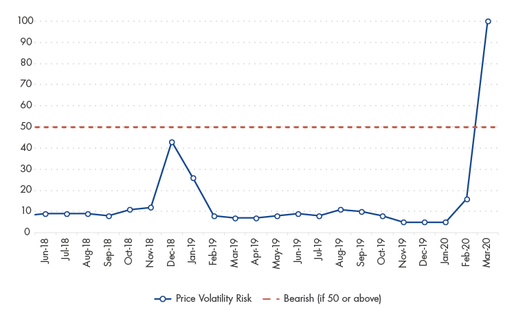 Price Volatility Risk Score