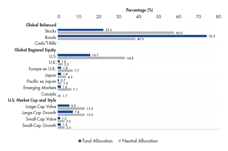 Asset Class Positioning vs. Neutral Allocation, May 2020