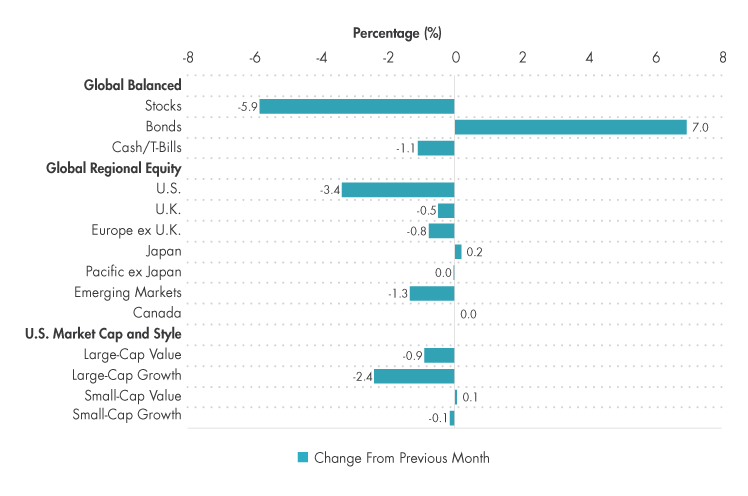 Asset Class Positioning Changes, May vs. April