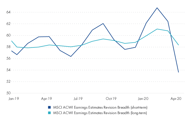 Analysts Continue to Lower Future Earnings Guidance