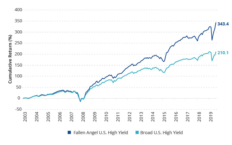 Fallen Angel High Yield Bonds vs. Broad High Yield Bond Market