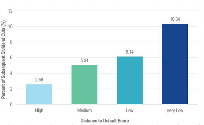 Chart of Lower Distance to Default Scores Resulted in Fewer Dividend Cuts